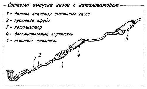 Система выпуска газов с