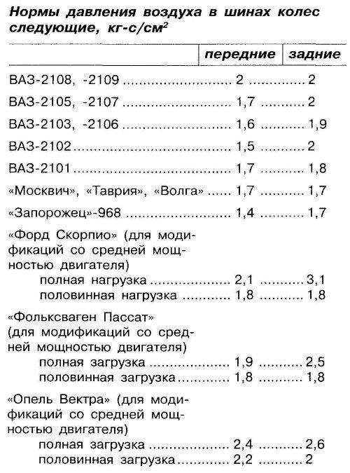 Нормы давления воздуха в шинах колес следующие, кг-с/см2