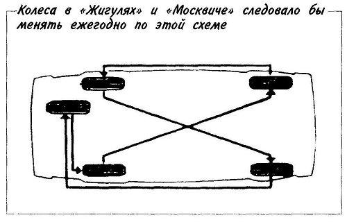 Колеса в «Жигулях» и «Москвиче» следовало бы менять ежегодно по этой схеме