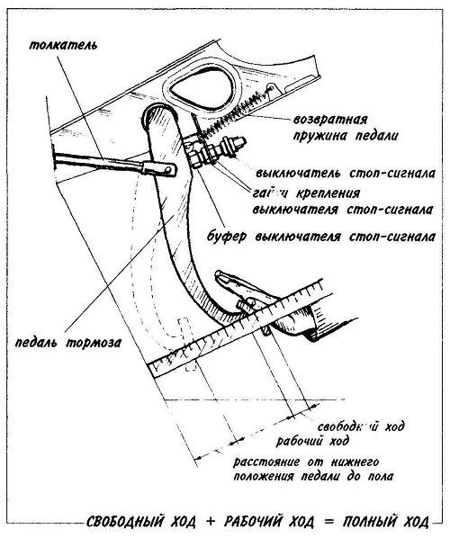 Замена трубки тормозной жидкости